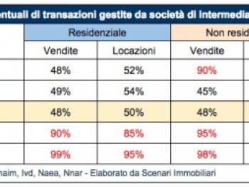 intermediazioni_immobiliari