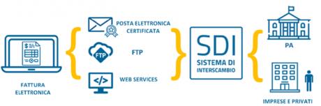 le-semplificazioni-alla-fattura-elettronica.html